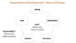 organizational development areas of change
